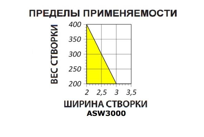 ASW3000-znru