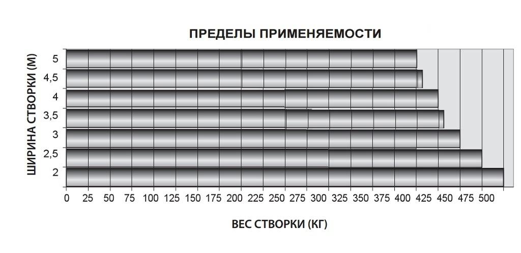 zn500ruс